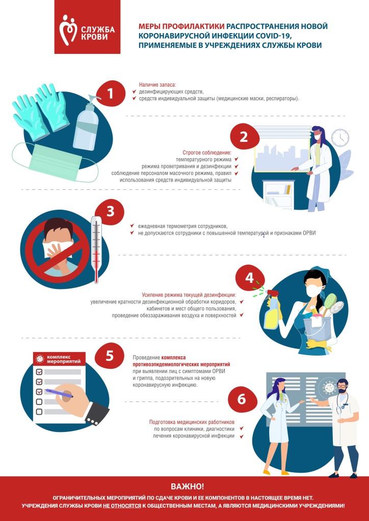 Меры профилактики распрастранения короновирусной инфекции.