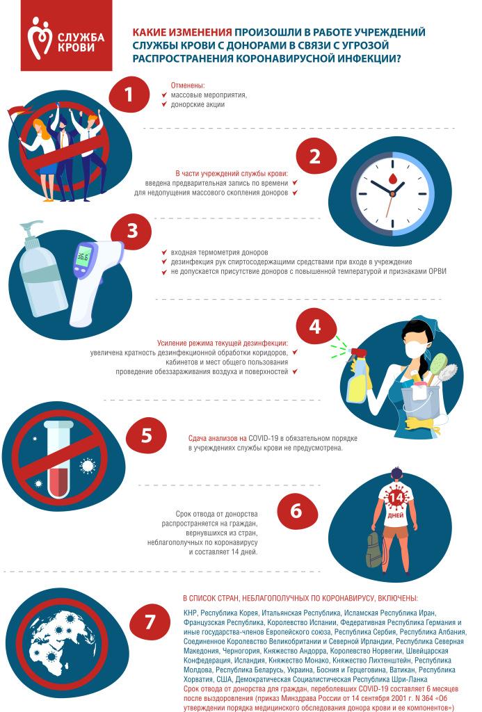 Изменения в работе учреждений службы крови в период короновирусной инфекции.